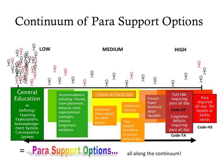 paraeducator continuum diagram